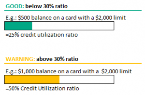 credit utilization examples