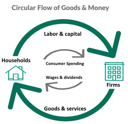 Circular diagram showing the flow of goods and money between firms and households