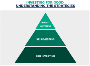 pyramid showing impact investing (top - most rigorous), SRI and ESG investing at the base.