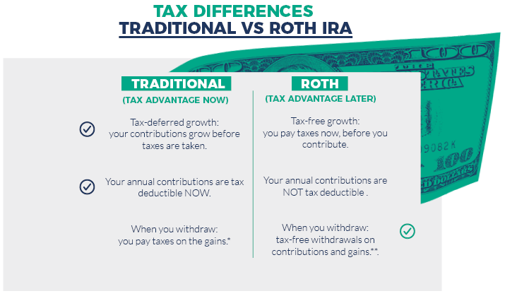 Comparison of Traditional v Roth IRA