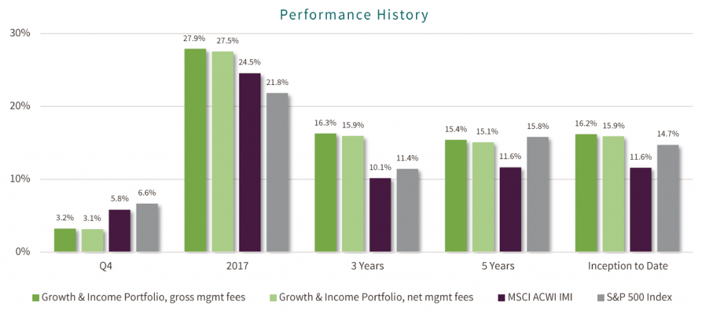 Historical performance chart for Next Economy portfolio from Green Alpha Partners