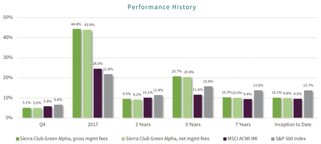 Historical performance for Sierra Club portfolio by Green Alpha Partners