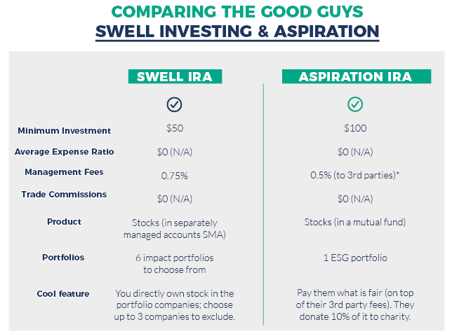Table comparing Swell and Aspiration sustainable investing options