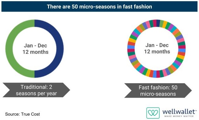 50 micro seasons in fast fashion