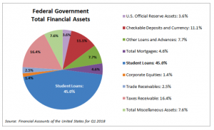 Federal Government Total Financial Assets