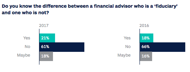 60% of Americans do not know if their broker is a fidiciary