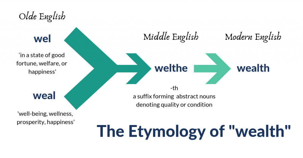 The Etymology of Wealth